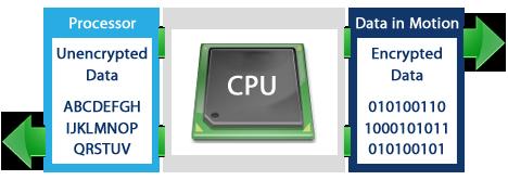 Aparat szyfrowania sprzętowego zwiększający prędkość transferu plików