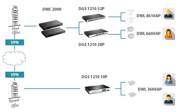 Centralne zarządzanie i monitoring sieci dzięki kontrolerom DWC-2000