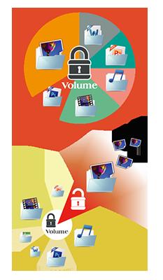 Technologia pełnego szyfrowanie NAS gwarantuje bezpieczeństwo danych