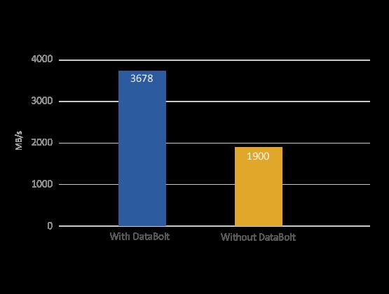 Zalety technologii DataBolt 12 Gb/s