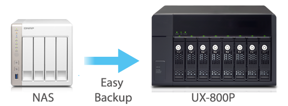 Doskonałe rozwiązanie do backupu serwera Turbo NAS