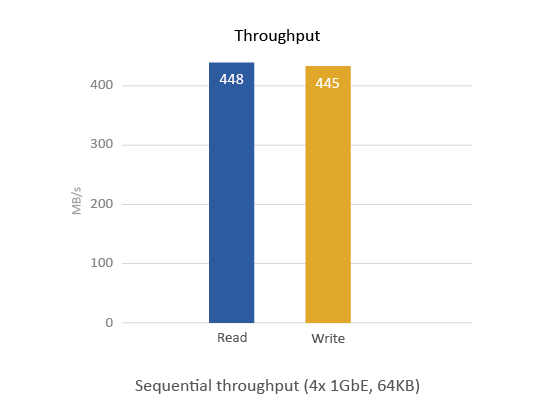 Przepustowość TVS-663-4G