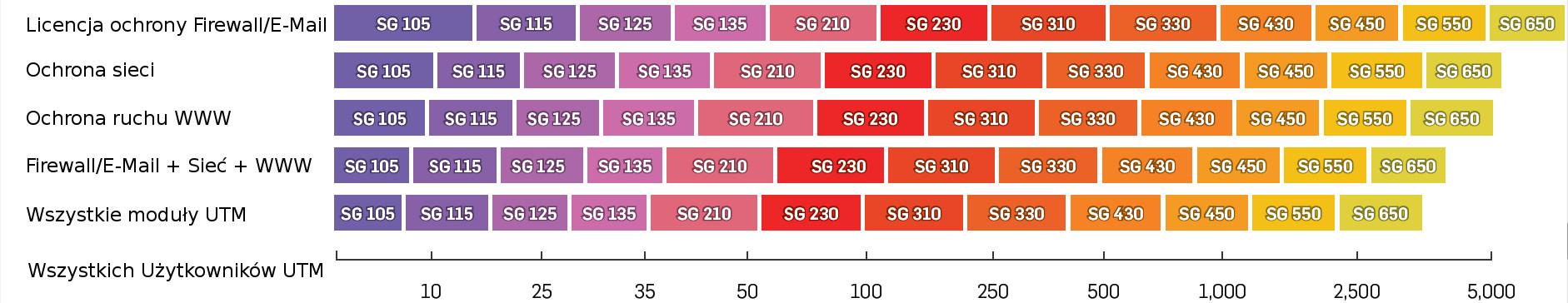 Ekspertyza diagram dla wyboru modelu SG Series